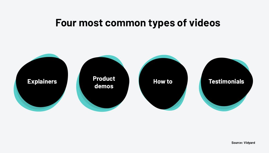 Four most common types of videos